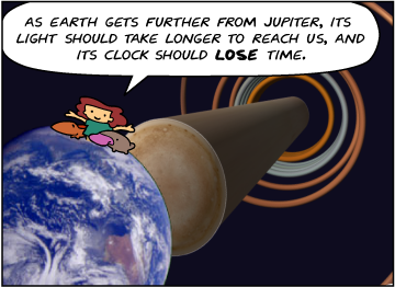 Bridget: As Earth gets further from Jupiter, its light should take longer to reach us, and its clock should lose time.
