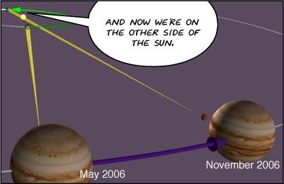 View pulls out to the solar system. Jupiter and Earth are pictured both at opposition, in May of 2006, and in conjunction, in November. | Meg: And now we're on the other side of the Sun.